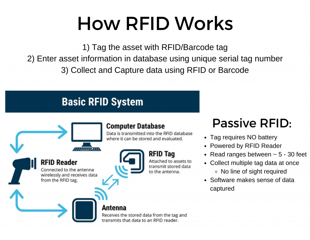 How a RFID asset tracking system works?